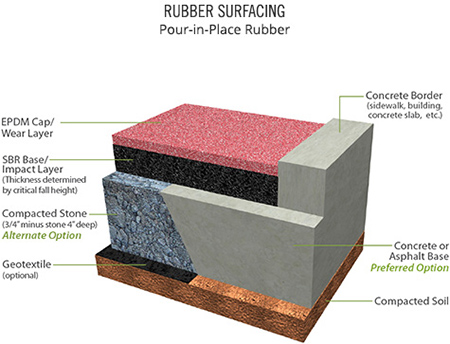 Ontario Playground Safety Surfacing Rubber Surfacing